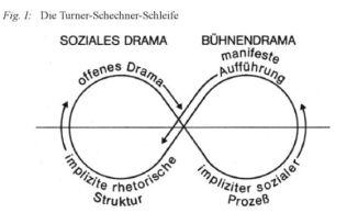 Die Turner-Schechner-Schleife